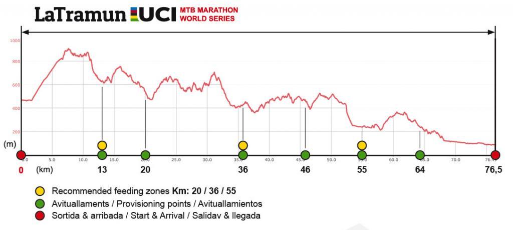 Singletrack Marathon